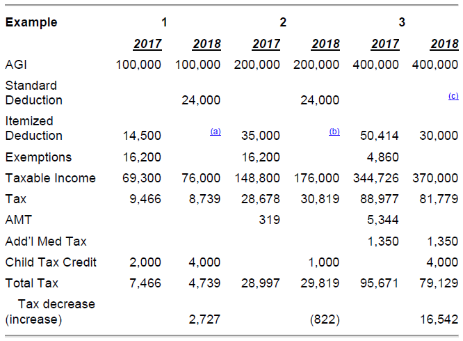 2017 Tax Cuts Jobs Act Impact On Families