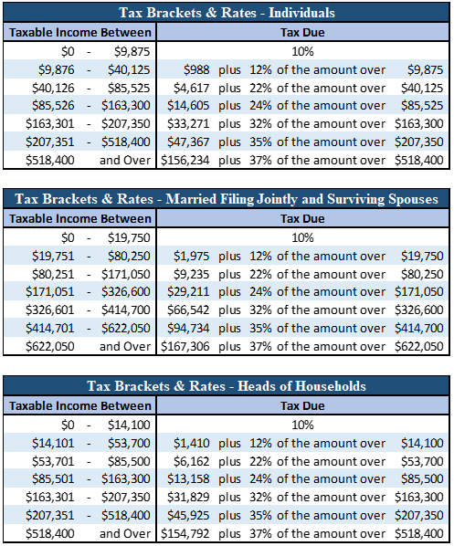 2020 IRS Releases, Including Tax Rate Tables and Deduction Amounts, Plus  More